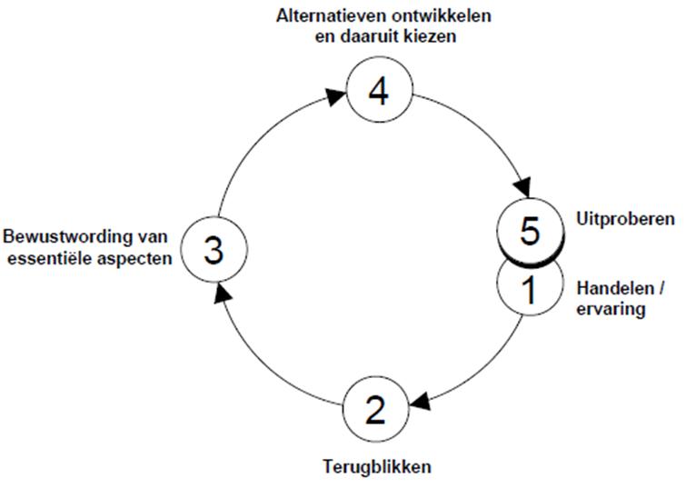 reflectiespiraal van Korthagen