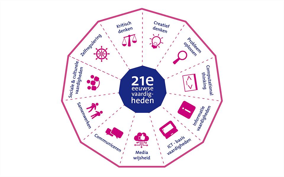 Model 21e eeuwse vaardigheden onderwijs