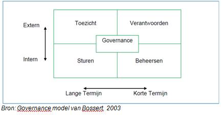 Governancemodel van Bossert