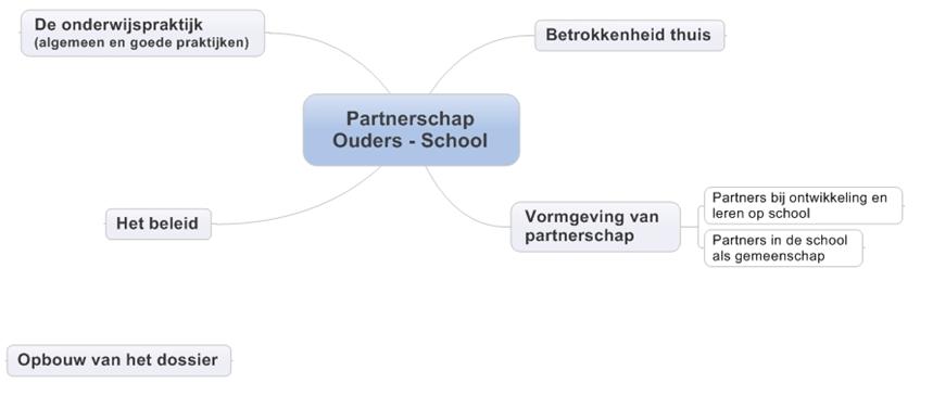 Opbouw dossier Partnerschap