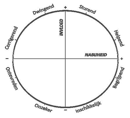 Model interpersoonlijke cirkel