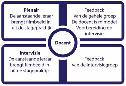 De twee werkvormen van beeldbegeleiding zijn plenaire lessen en intervisiegroepen