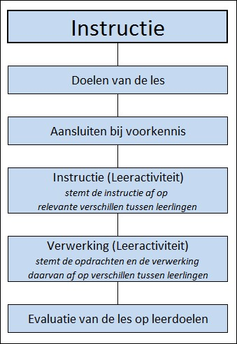 schema differentiëren